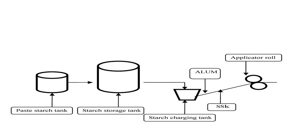 نحوه استفاده از  AKD مایع (SSK)