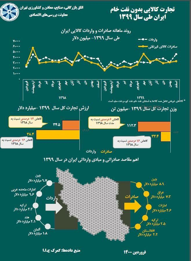 خلاصه وضعیت تجارت خارجی سال ۱۳۹۹